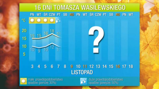Pogoda na 16 dni: wiosenny początek listopada. Będzie aż 18 stopni