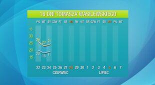Pogoda na 16 dni: chwila oddechu i znowu 30 stopni